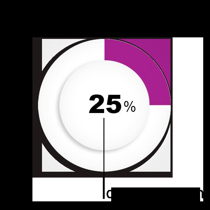 Test 25%